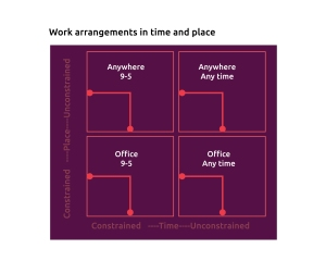 Work arrangements in time and place
