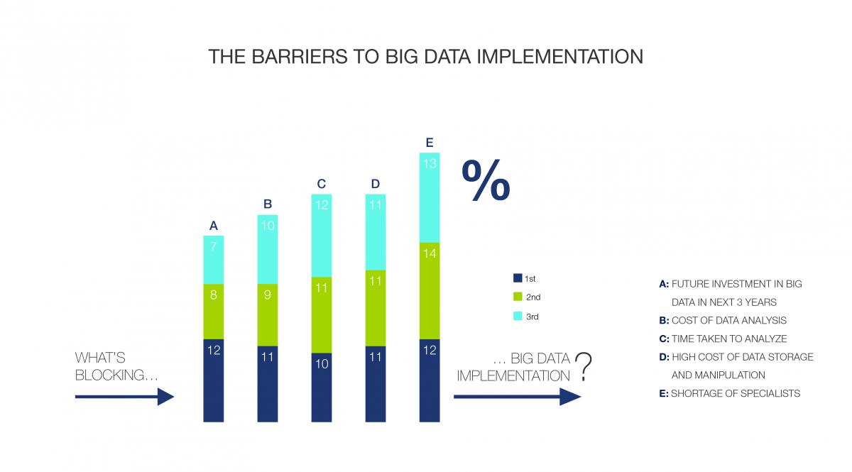 The Barriers to Big Data Implementation