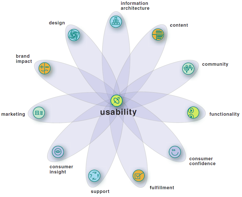 Capgemini's 12 Aspect of User Experience