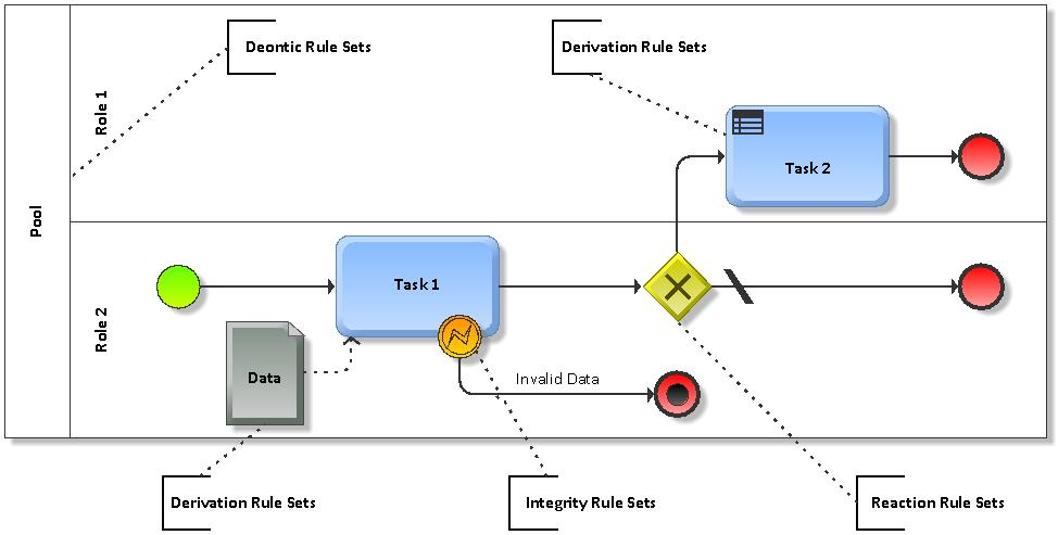 Overview of BPMN business rule types