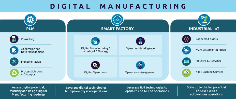 Digital Manufacturing portfolio of solutions