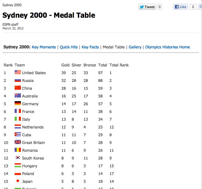 Maniting Data What Olympic Medals Tables Tell Us Capgemini Worldwide