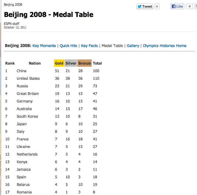 Maniting Data What Olympic Medals Tables Tell Us
