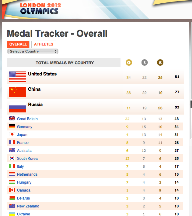 South Korea Drop Right Down The Table And Russia Leap Frog Gb But Maybe Most Interestingly In This Version