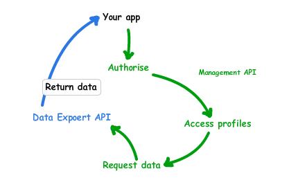 Google Analytics - APIs request lifecycle