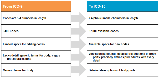 Icd 9 dating pregnancy