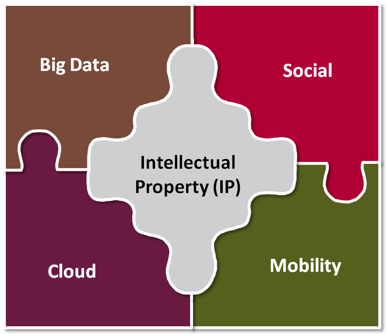 The IP Puzzle