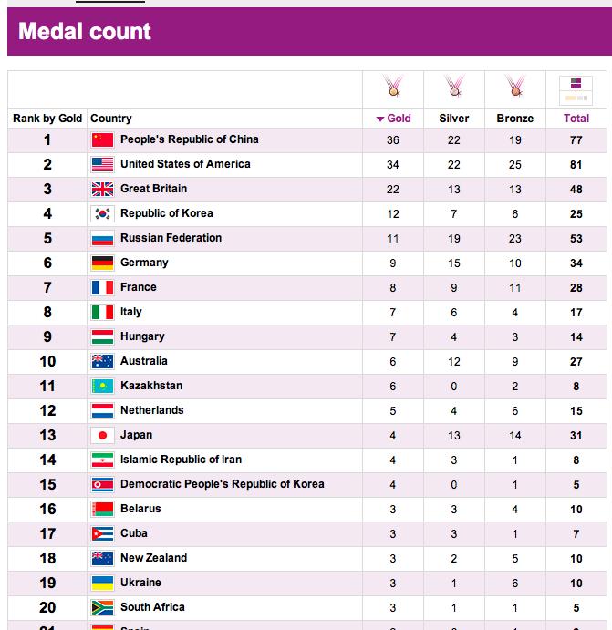 London 2012 Table