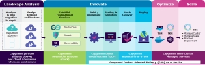 Capgemini POD Engagement model VMware Big Bet