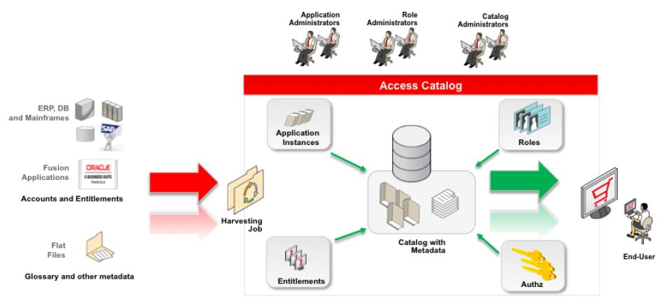 Oracle Identity Governance