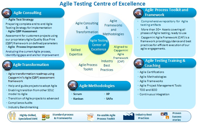 Agile Methodology & Testing