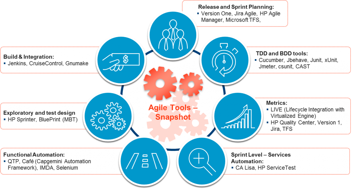 Managed testing services mts in an agile world a case for agile with more than 2500 agile experts 450 agile certified over 50 accounts and 200 engagements operating in agile model agile mts is the future of managed malvernweather Images