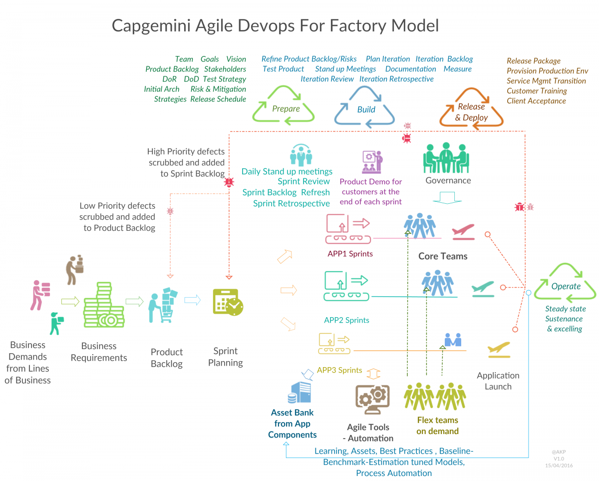 innovation life cycle model for sap Cycle is quite intuitive, we further introduce a model which explains how and why industries evolve the dynamics of development of the industry is defined by two types of threats of obsolescence .