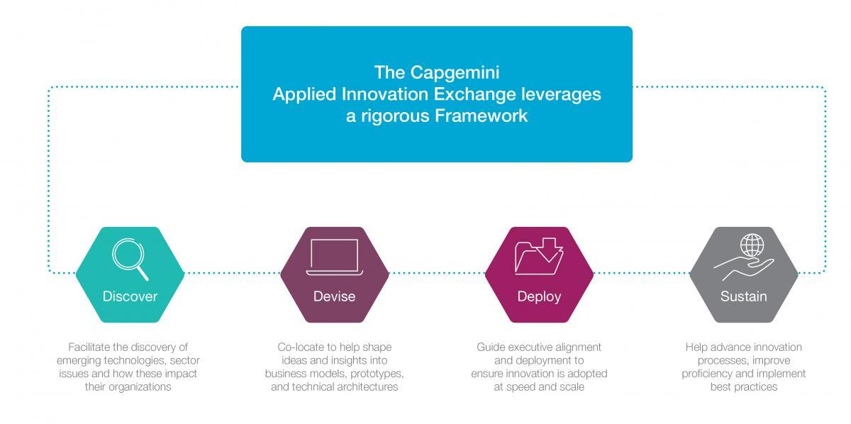 Capgemini Applied Innovation Exchange