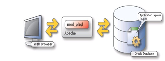 Comparison Oracle Application Express vs Mendix – Capgemini