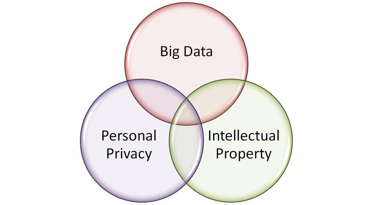 Big Data, Pri vacy, IP