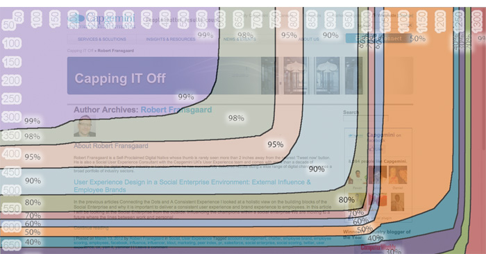 Browser sizes