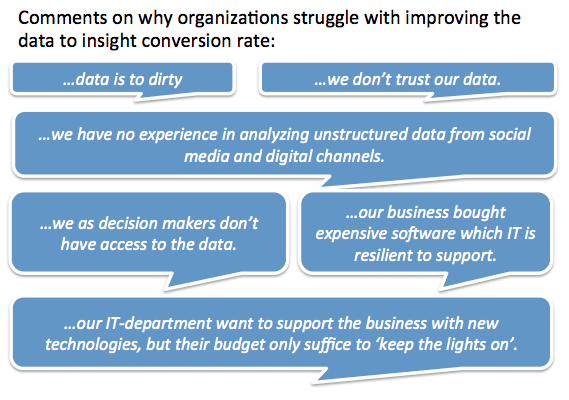 Comments on the struggle to improve the data to insight conversion rate.