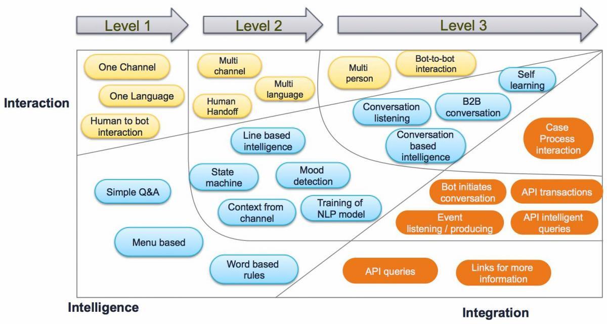 Bot maturity model