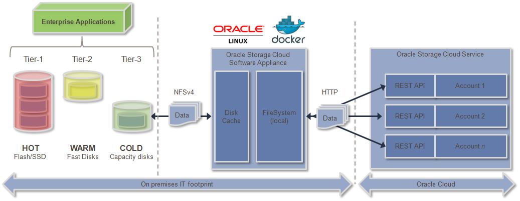 Oracle Cloud Storage Pricing