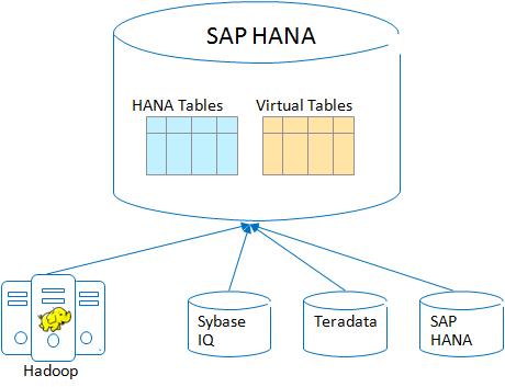 data virtualization with SAP HANA