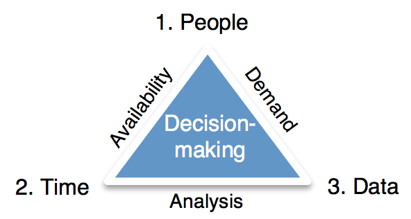Key factors for successful decision-making.