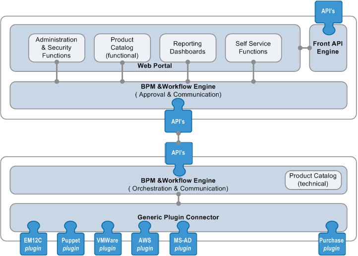 Enterprise self service portal
