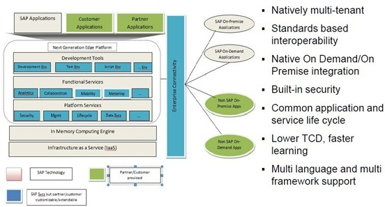 jPaaS overview