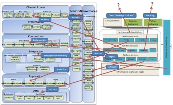 jPaaS mapped to the CORA model