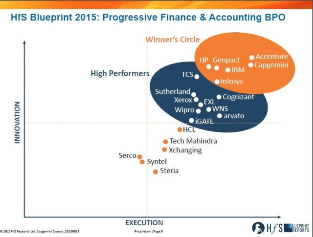 Hfs research blueprint report for fa capgemini worldwide malvernweather Images