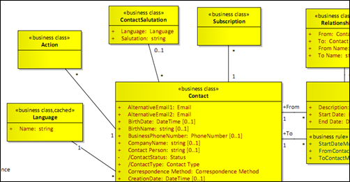 Modeling Your Domain Models In Uml Capgemini Worldwide