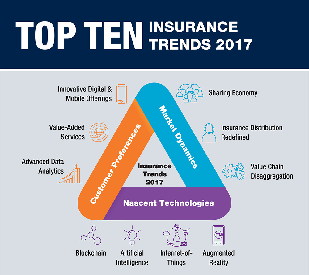 recent trends in insurance sector The insurance industry is witnessing a slow but certain evolution due to disruptive technologies, external market forces, and their consequent impact on insurance business and operating models this paper has the overview of the top 10 insurance trends that will be strategic for firms in the near term.