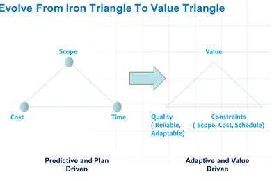 Iron Triangle To Value Triangle