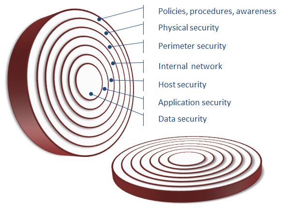 Layered defense implements security mechanisms at multiple layers in the organization.