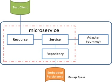 Testing In Devops Lifecycle Using Microservices