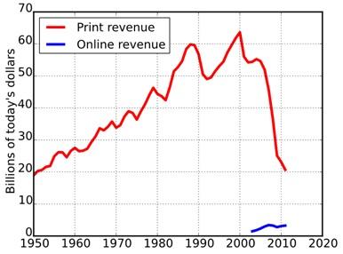ewspaper Association of America