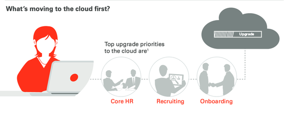 Oracle HR cloud