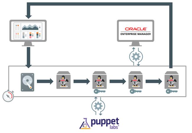 Automate Oracle Linux security hardening – Capgemini Worldwide