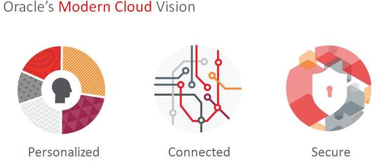 Oracle cloud vision