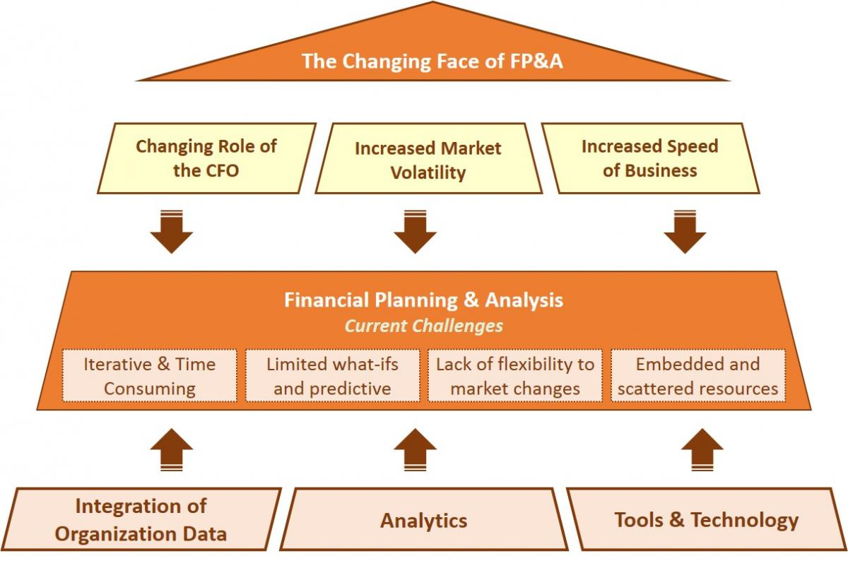 so what does change mean for fpa a few thoughts financial planning