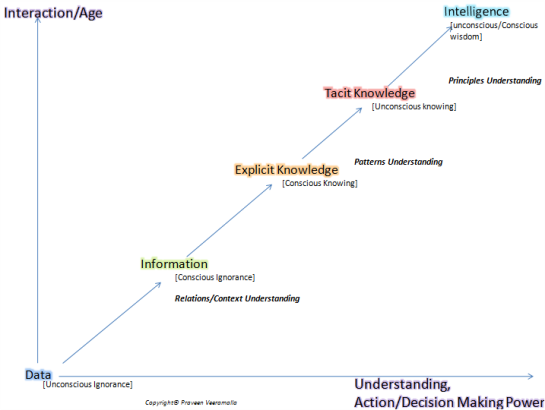 Praveen Veeramalla_Intelligence_Knowledge Management