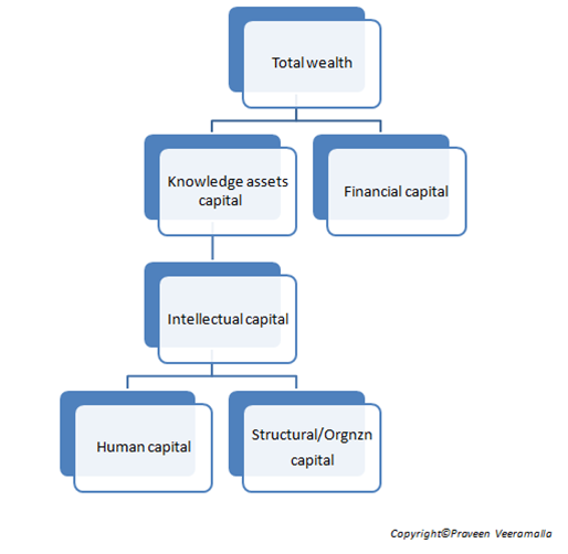 Praveen Kumar Veeramalla _ Knowledge Capital _ Knowledge Management