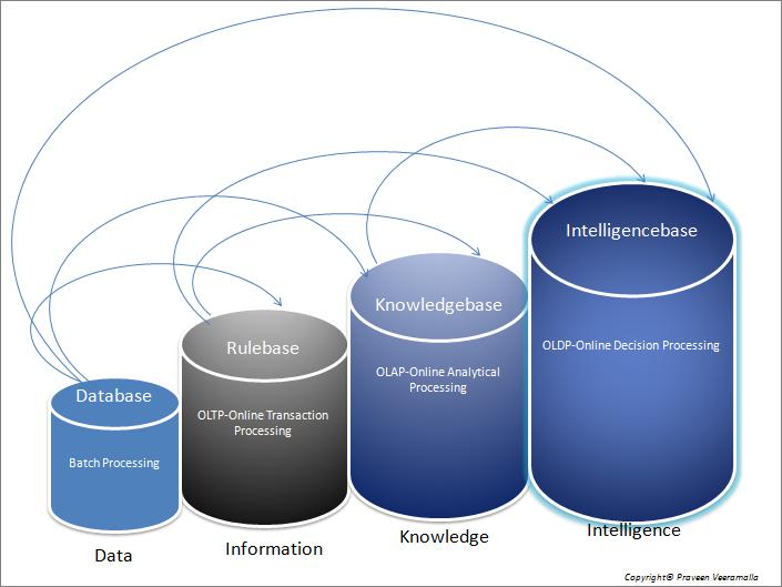 Knowledgebase_Knowledge Management Praveen Kumar Veeramalla