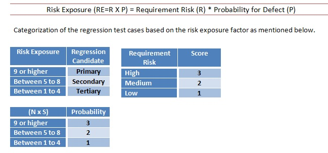 3 Conclusion Identifying Regression Test
