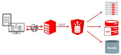 Use ORacle REST Data Services to free data – Capgemini Worldwide