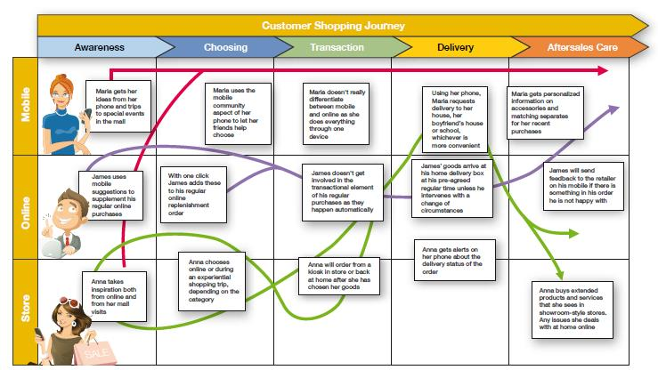 Digital Transformation In Consumer Products And Retail Sector QA - Shopper journey map