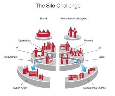 The Silo Challenge