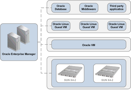 Oracle Private Cloud
