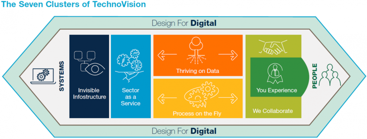 The Seven Clusters of TechnoVision