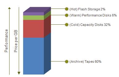 Oracle Hybrid storage cloud – Capgemini Worldwide